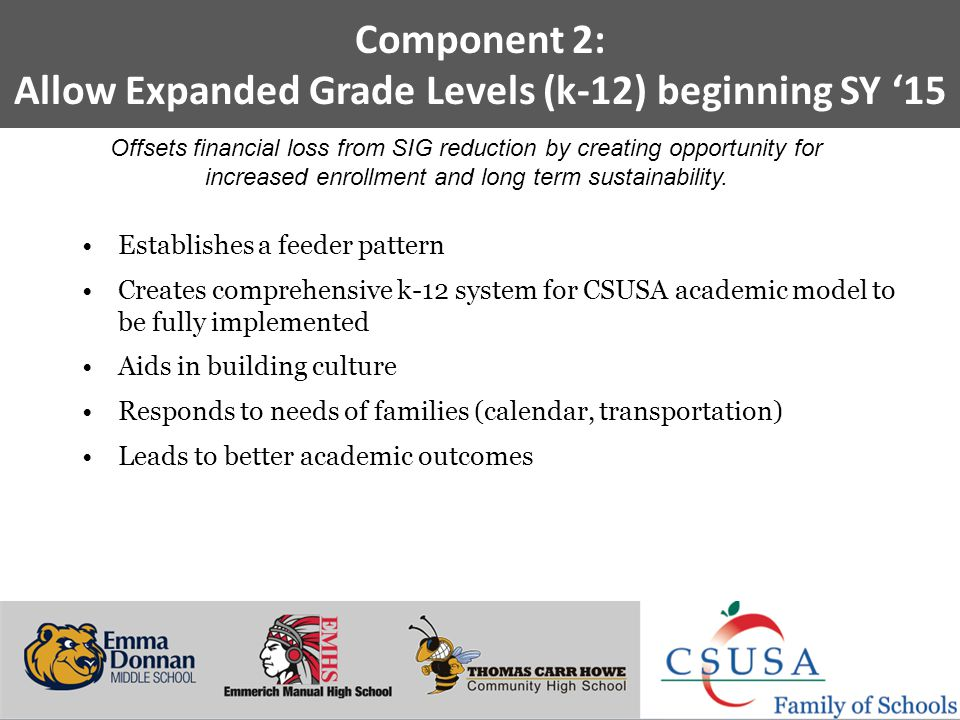 Putting Students First - www.charterschoolsusa.com Component 2: Allow Expanded Grade Levels (k-12) beginning SY '15 Establishes a feeder pattern Creates comprehensive k-12 system for CSUSA academic model to be fully implemented Aids in building culture Responds to needs of families (calendar, transportation) Leads to better academic outcomes Offsets financial loss from SIG reduction by creating opportunity for increased enrollment and long term sustainability.