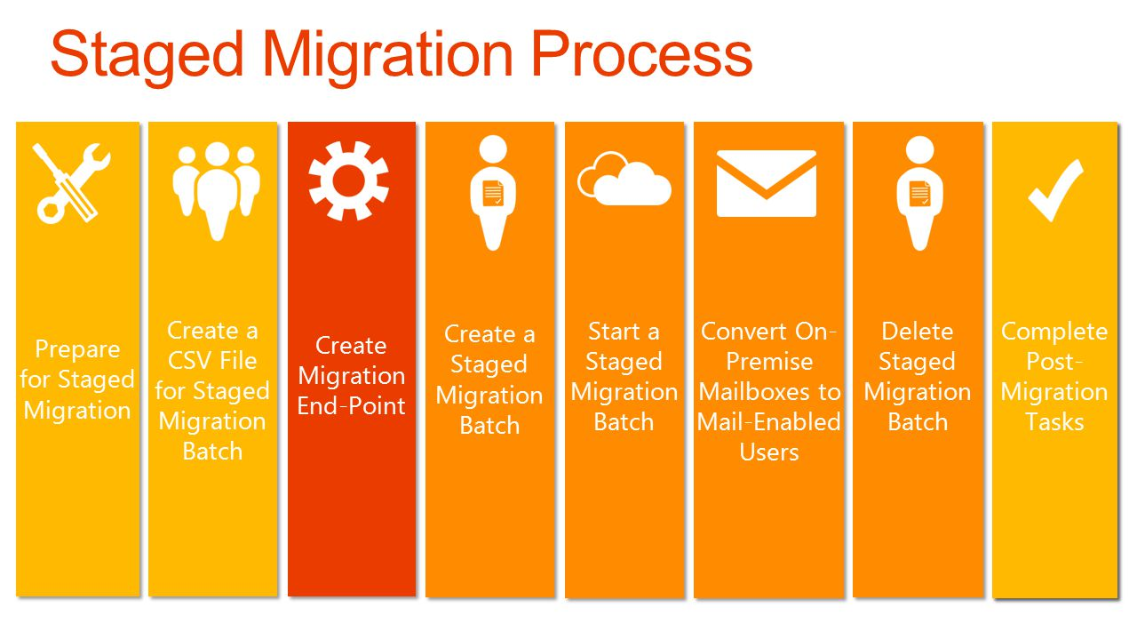 Convert On- Premise Mailboxes to Mail-Enabled Users Prepare for Staged Migration Prepare for Staged Migration Create Migration End-Point Create a CSV