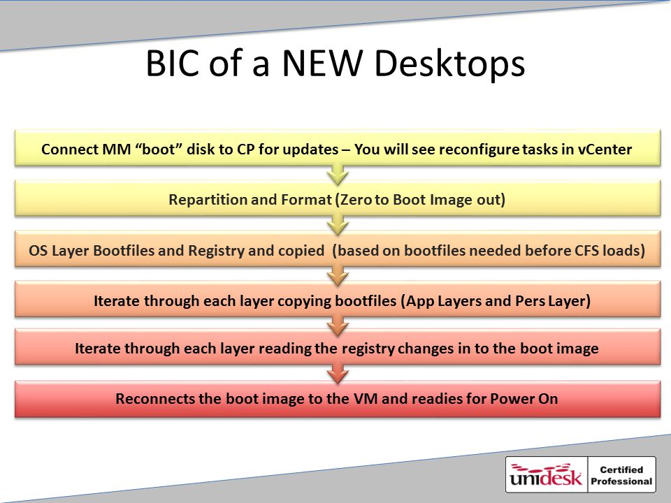 BIC of a NEW Desktops Reconnects the boot image to the VM and readies for Power On Iterate through each layer reading the registry changes in to the b