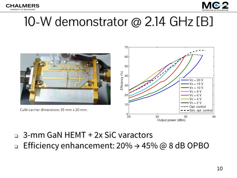 10 10-W demonstrator @ 2.14 GHz [B]  3-mm GaN HEMT + 2x SiC varactors  Efficiency enhancement: 20% → 45% @ 8 dB OPBO  3-mm GaN HEMT + 2x SiC varactors  Efficiency enhancement: 20% → 45% @ 8 dB OPBO CuW-carrier dimensions: 35 mm x 20 mm.