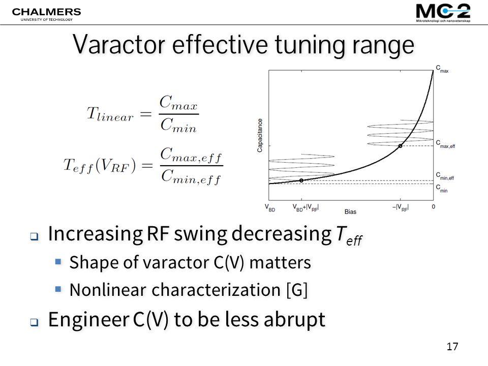 17 Varactor effective tuning range  Increasing RF swing decreasing T eff  Shape of varactor C(V) matters  Nonlinear characterization [G]  Engineer C(V) to be less abrupt  Increasing RF swing decreasing T eff  Shape of varactor C(V) matters  Nonlinear characterization [G]  Engineer C(V) to be less abrupt