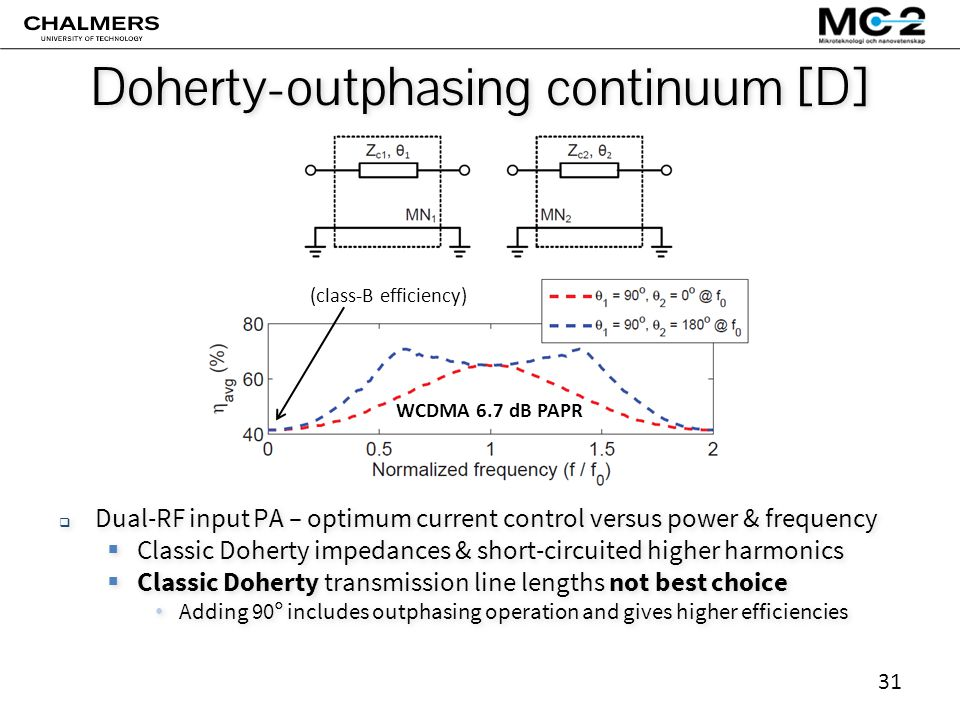 31 Doherty-outphasing continuum [D]  Dual-RF input PA – optimum current control versus power & frequency  Classic Doherty impedances & short-circuited higher harmonics  Classic Doherty transmission line lengths not best choice Adding 90° includes outphasing operation and gives higher efficiencies  Dual-RF input PA – optimum current control versus power & frequency  Classic Doherty impedances & short-circuited higher harmonics  Classic Doherty transmission line lengths not best choice Adding 90° includes outphasing operation and gives higher efficiencies (class-B efficiency) WCDMA 6.7 dB PAPR