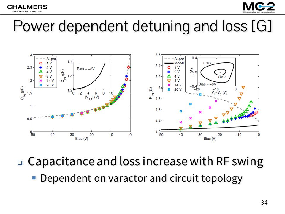 34 Power dependent detuning and loss [G]  Capacitance and loss increase with RF swing  Dependent on varactor and circuit topology  Capacitance and loss increase with RF swing  Dependent on varactor and circuit topology