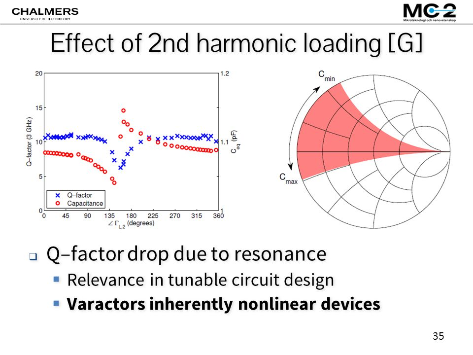 35 Effect of 2nd harmonic loading [G]  Q–factor drop due to resonance  Relevance in tunable circuit design  Varactors inherently nonlinear devices  Q–factor drop due to resonance  Relevance in tunable circuit design  Varactors inherently nonlinear devices