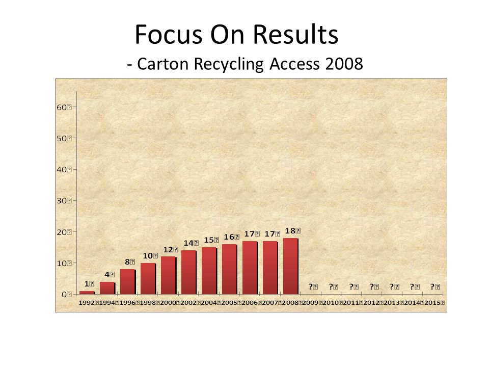 Focus On Results - Carton Recycling Access 2008
