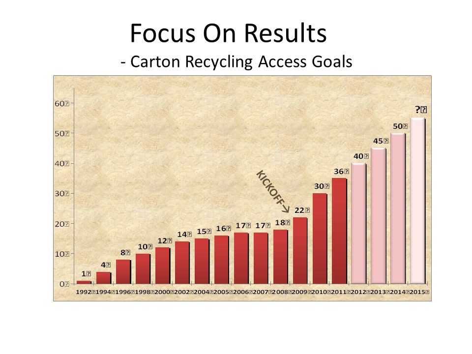 Focus On Results - Carton Recycling Access Goals KICKOFF 