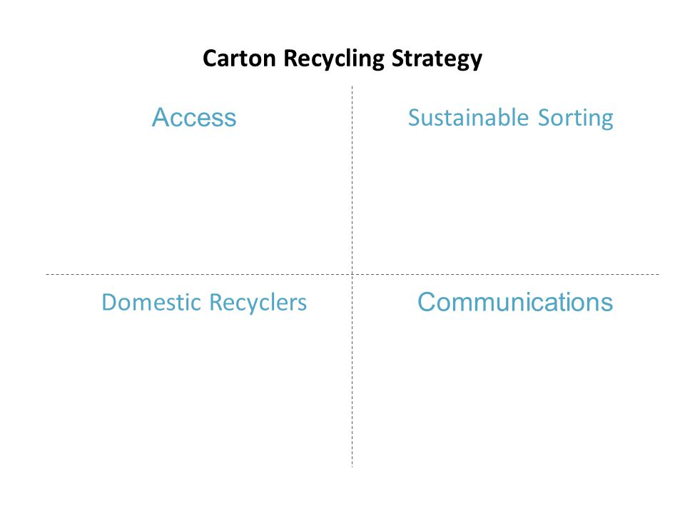 Sustainable Sorting Domestic Recyclers Communications Access Carton Recycling Strategy