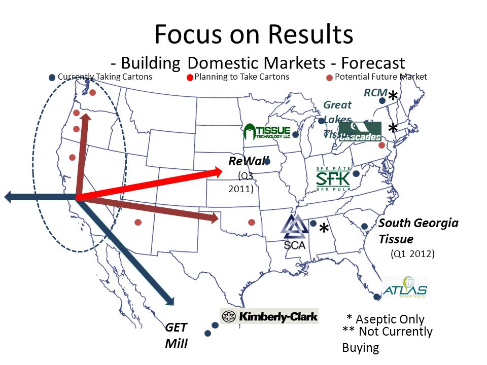 Focus on Results - Building Domestic Markets - Forecast South Georgia Tissue (Q1 2012) Great Lakes Tissue * Aseptic Only * ReWall (Q3 2011) GET Mill Currently Taking CartonsPlanning to Take CartonsPotential Future Market RCM * ** Not Currently Buying