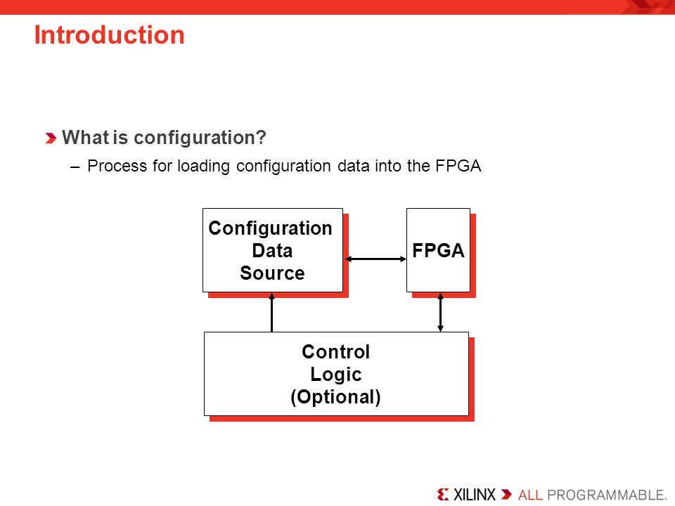 Introduction What is configuration? –Process for loading configuration data into the FPGA Configuration Data Source Configuration Data Source FPGA Con