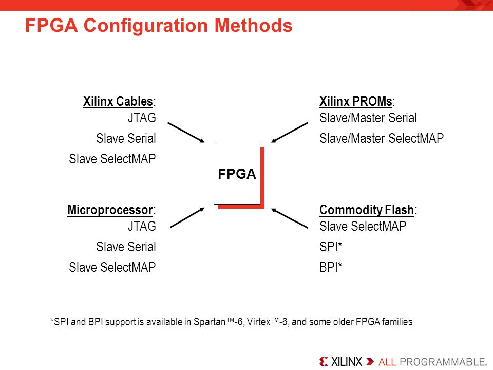 FPGA configures itself from an attached industry-standard SPI serial Flash PROM –FPGA issues a command to Flash and it responds with the data –Can be used in multi-boot applications where multiple bitstreams can be loaded by the FPGA Data is loaded 1 bit per CCLK (slow) There are no standards for the commands –Commands are vendor specific –Vendor Select (VS) pins tell the FPGA which commands to issue –Spartan™-6 supports x2 and x4 modes –See Data Sheet or Configuration User Guide for list of supported vendors –Excellent choice for embedded applications SPI Flash PROM SPI Flash PROM FPGA Data Command CCLK Serial Peripheral Interface (SPI) Mode