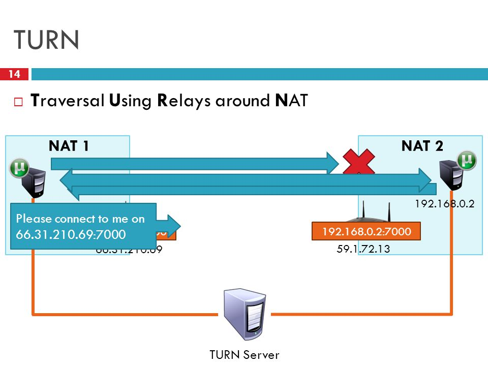 TURN 14  Traversal Using Relays around NAT NAT 1 66.31.210.69 NAT 2 59.1.72.13 TURN Server 192.168.0.1 192.168.0.2 192.168.0.1:7000192.168.0.2:7000 Please connect to me on 66.31.210.69:7000