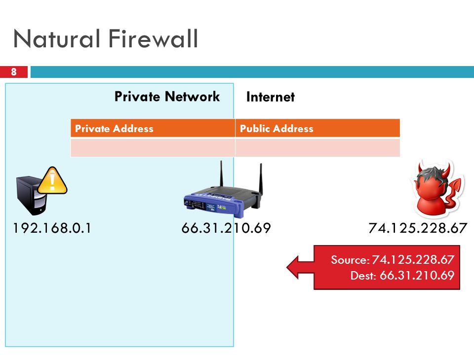 Natural Firewall 8 Private Network Internet 66.31.210.69 Source: 74.125.228.67 Dest: 192.168.0.1 74.125.228.67 192.168.0.1 Private AddressPublic Address Source: 74.125.228.67 Dest: 66.31.210.69