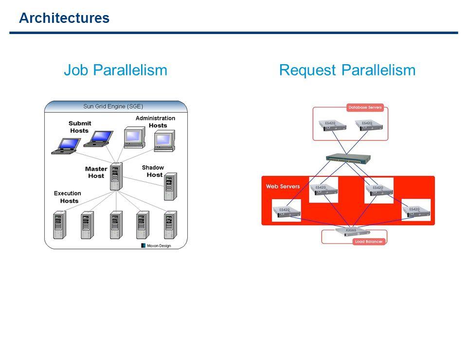 2 Architectures Request ParallelismJob Parallelism