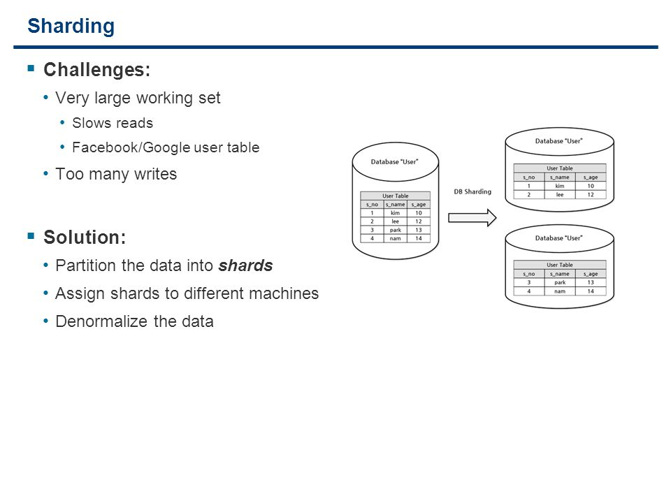 20 Sharding  Challenges: Very large working set Slows reads Facebook/Google user table Too many writes  Solution: Partition the data into shards Assign shards to different machines Denormalize the data
