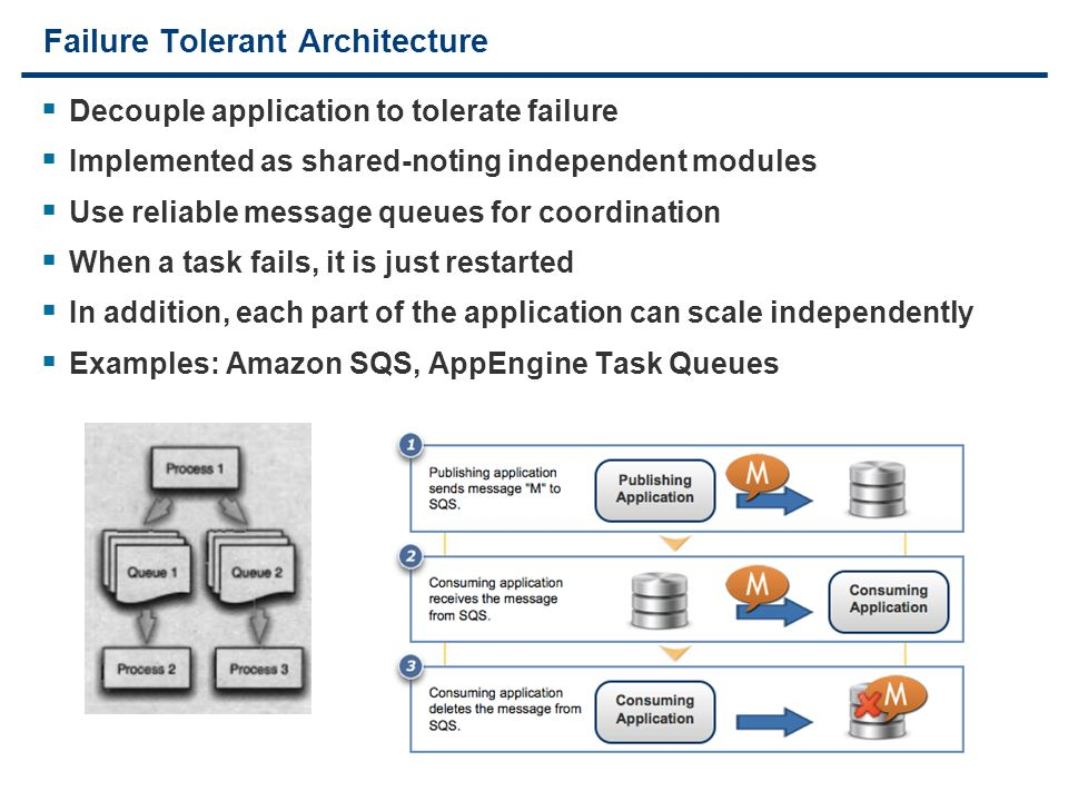 30 Failure Tolerant Architecture  Decouple application to tolerate failure  Implemented as shared-noting independent modules  Use reliable message
