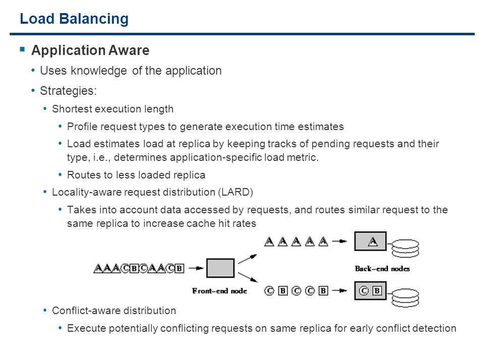8 Load Balancing  Application Aware Uses knowledge of the application Strategies: Shortest execution length Profile request types to generate execution time estimates Load estimates load at replica by keeping tracks of pending requests and their type, i.e., determines application-specific load metric.