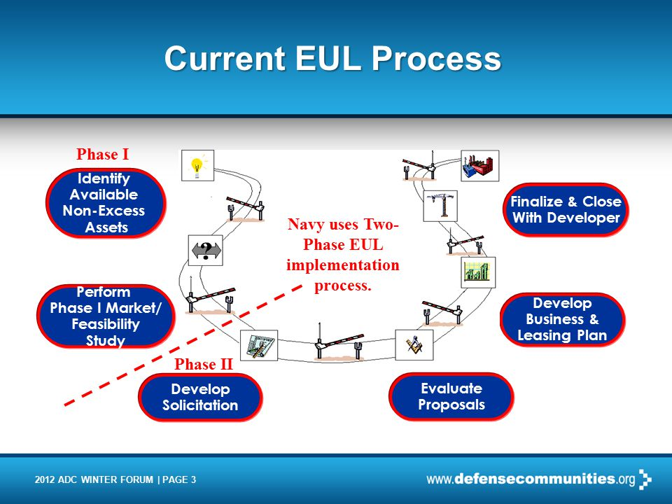 2012 ADC WINTER FORUM | PAGE 3 Current EUL Process Perform Phase I Market/ Feasibility Study Develop Solicitation Evaluate Proposals Develop Business