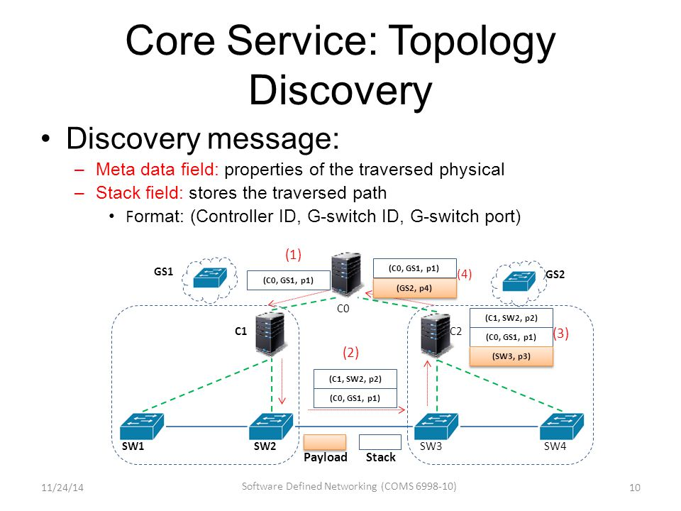 Core Service: Topology Discovery Discovery message: –Meta data field: properties of the traversed physical –Stack field: stores the traversed path F ormat: (Controller ID, G-switch ID, G-switch port) 10 SW1 SW2 C1 SW3 SW4 C2 C0 (C0, GS1, p1) (C1, SW2, p2) (C0, GS1, p1) (C1, SW2, p2) (SW3, p3) (C0, GS1, p1) (GS2, p4) (1) (2) (3) (4) GS1 GS2 StackPayload 11/24/14 Software Defined Networking (COMS 6998-10)