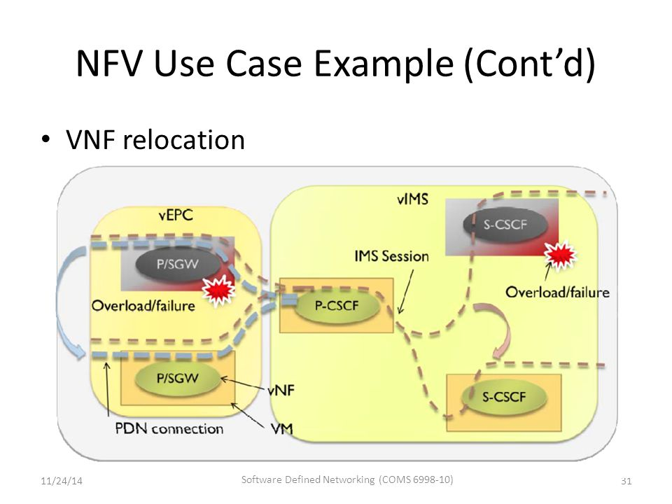 NFV Use Case Example (Cont'd) 31 VNF relocation 11/24/14 Software Defined Networking (COMS 6998-10)