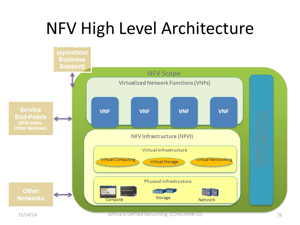 NFV High Level Architecture Virtualized Network Functions (VNFs) NFV Infrastructure (NFVI) Physical Infrastructure Virtual Infrastructure Compute Storage Network Virtual Computing Virtual Storage Virtual Networking NFV Management and Orchestration (MANO) NFV Management and Orchestration (MANO) VNF NFV Scope OSS / BSS: (operation/ Business Support) Service End-Points (End-users, Other Services) Other Networks 11/24/14 Software Defined Networking (COMS 6998-10) 32