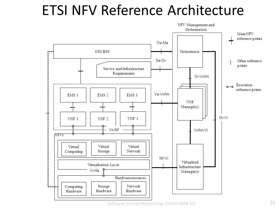 ETSI NFV Reference Architecture 33 Computing Hardware Storage Hardware Network Hardware Hardware resources Virtualisation Layer Virtualised Infrastructure Manager(s) VNF Manager(s) VNF 2 Orchestrator OSS/BSS NFVI VNF 3 VNF 1 Execution reference points Main NFV reference points Other reference points Virtual Computing Virtual Storage Virtual Network NFV Management and Orchestration EMS 2 EMS 3 EMS 1 Service and Infrastructure Requirements Or-Vi Or-Vnfm Vnfm-Vi Os-Ma Se-Or Ve-Vnfm Nf-Vi Vn-Nf Vi-Ha Software Defined Networking (COMS 6998-10)