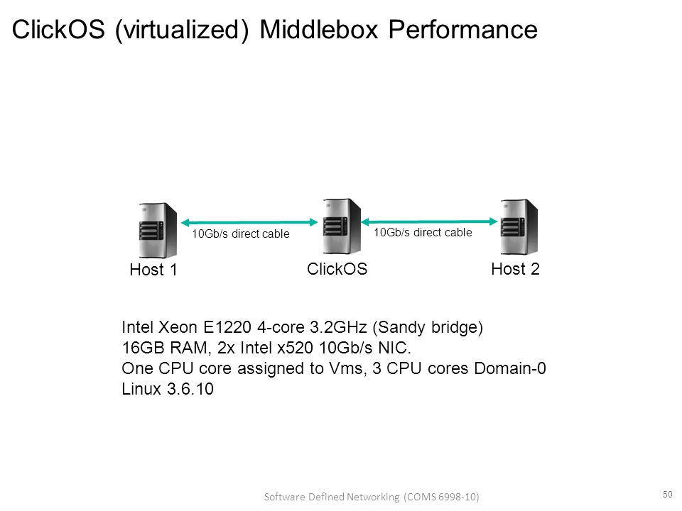 ClickOS (virtualized) Middlebox Performance ClickOSHost 2 Host 1 10Gb/s direct cable Intel Xeon E1220 4-core 3.2GHz (Sandy bridge) 16GB RAM, 2x Intel x520 10Gb/s NIC.