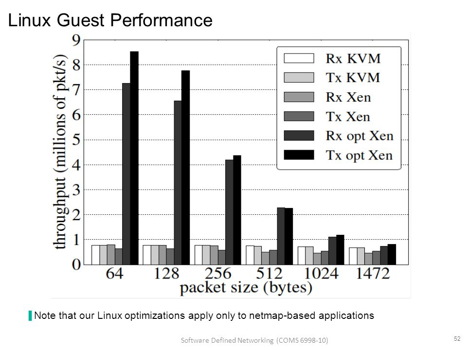 Linux Guest Performance ▐ Note that our Linux optimizations apply only to netmap-based applications 52 Software Defined Networking (COMS 6998-10)