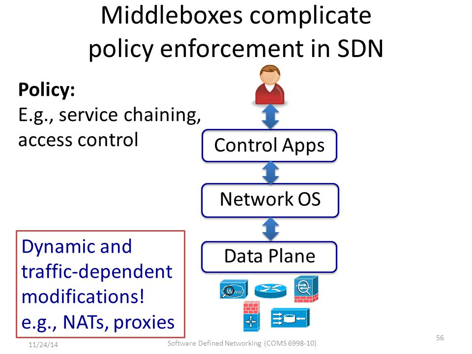 Network OS Data Plane Control Apps Policy: E.g., service chaining, access control Middleboxes complicate policy enforcement in SDN 56 Dynamic and traffic-dependent modifications.