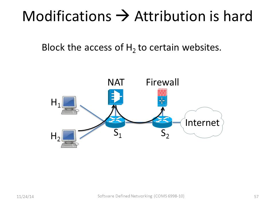 Modifications  Attribution is hard 57 S1S1 S2S2 Firewall NAT Internet H1H1 Block the access of H 2 to certain websites.