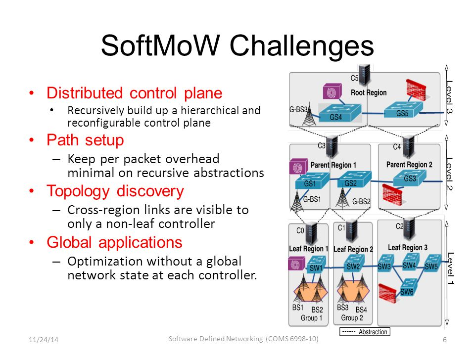 Potential VNFs (Cont'd) 11/24/14 Software Defined Networking (COMS 6998-10) 27