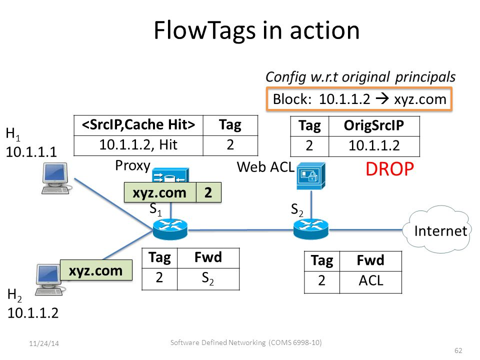 Web ACL Block: 10.1.1.2  xyz.com Config w.r.t original principals FlowTags in action 62 S1S1 S2S2 Proxy Internet H 1 10.1.1.1 H 2 10.1.1.2 xyz.com 2 2 Tag 10.1.1.2, Hit2 TagFwd 2S2S2 TagFwd 2ACL TagOrigSrcIP 210.1.1.2 DROP 11/24/14 Software Defined Networking (COMS 6998-10)