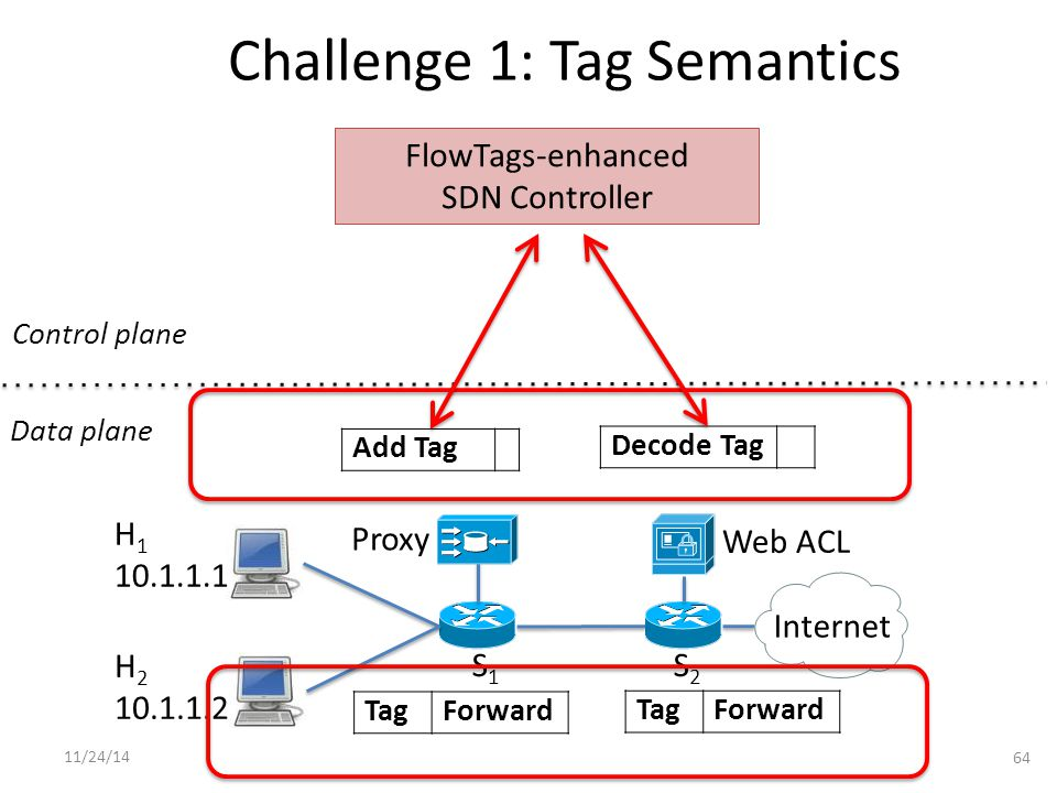 Challenge 1: Tag Semantics 64 S1S1 S2S2 Proxy Internet H 1 10.1.1.1 H 2 10.1.1.2 Add Tag Decode Tag TagForward TagForward Control plane Data plane FlowTags-enhanced SDN Controller Web ACL 11/24/14