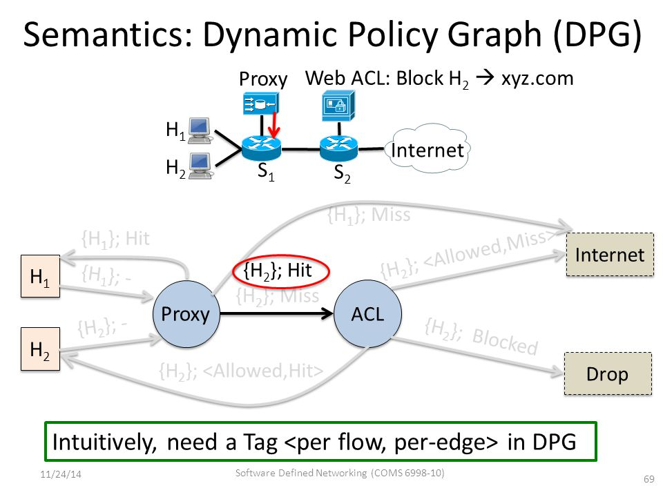 Semantics: Dynamic Policy Graph (DPG) 69 Intuitively, need a Tag in DPG S1S1 S2S2 Proxy Internet H2H2 H1H1 Web ACL: Block H 2  xyz.com Proxy ACL Internet {H 2 }; Blocked H1H1 H1H1 H2H2 H2H2 {H 1 }; - {H 2 }; - {H 2 }; Hit {H 2 }; Miss {H 2 }; {H 1 }; Miss {H 2 }; Drop {H 1 }; Hit 11/24/14 Software Defined Networking (COMS 6998-10)
