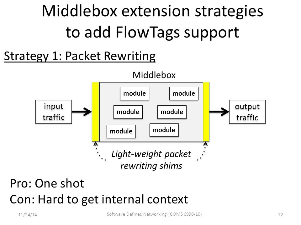 Middlebox extension strategies to add FlowTags support 72 Pro: One shot Con: Hard to get internal context input traffic output traffic output traffic Light-weight packet rewriting shims Middlebox Strategy 1: Packet Rewriting module 11/24/14 Software Defined Networking (COMS 6998-10)
