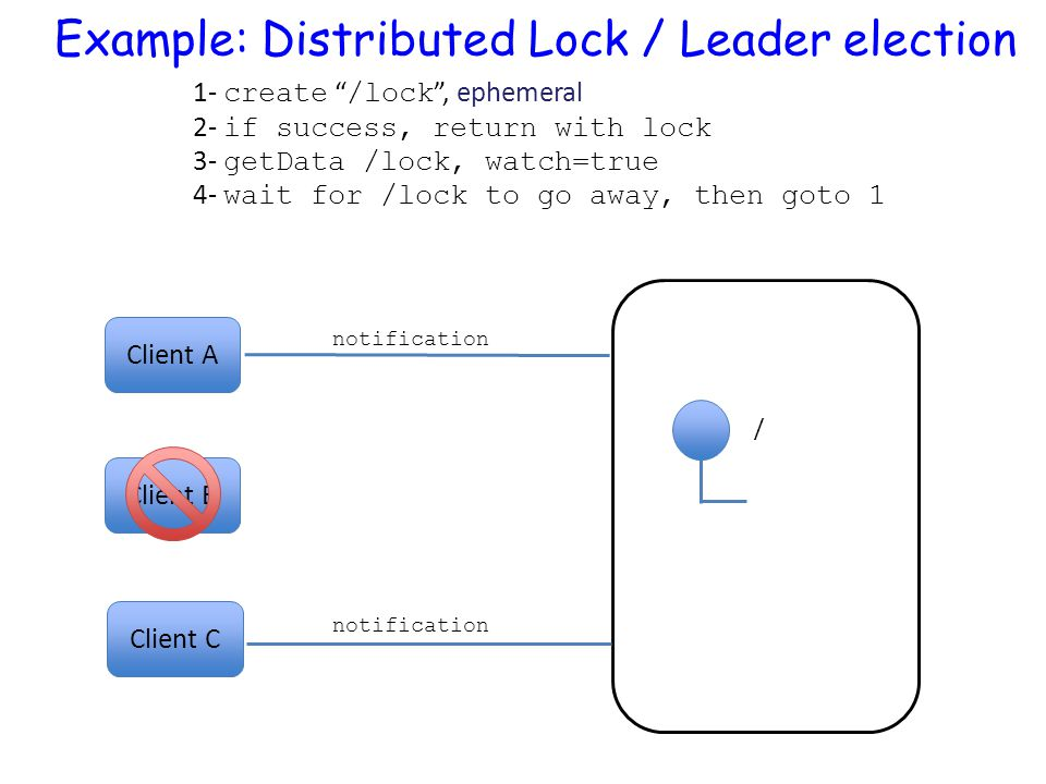 """Client A / Client C Client B 1- create """" /lock """", ephemeral 2- if success, return with lock 3- getData /lock, watch=true 4- wait for /lock to go away,"""