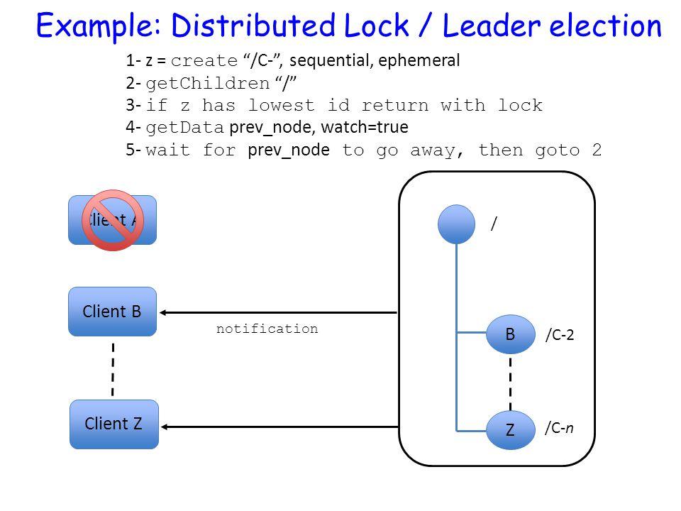 "Client A B Z / /C-2 /C-n Client Z Client B notification 1- z = create ""/C-"", sequential, ephemeral 2- getChildren ""/"" 3- if z has lowest id return wit"