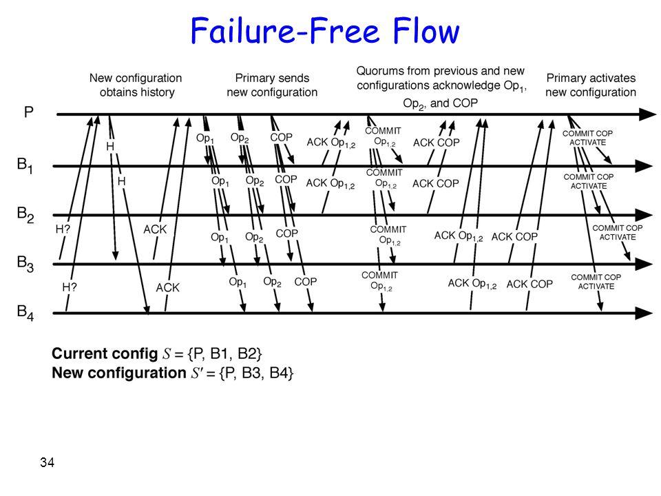 Failure-Free Flow 34