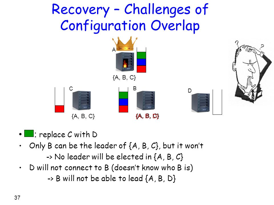 Recovery – Challenges of Configuration Overlap C B A D 37 {A, B, C} : replace C with D Only B can be the leader of {A, B, C}, but it won't -> No leade