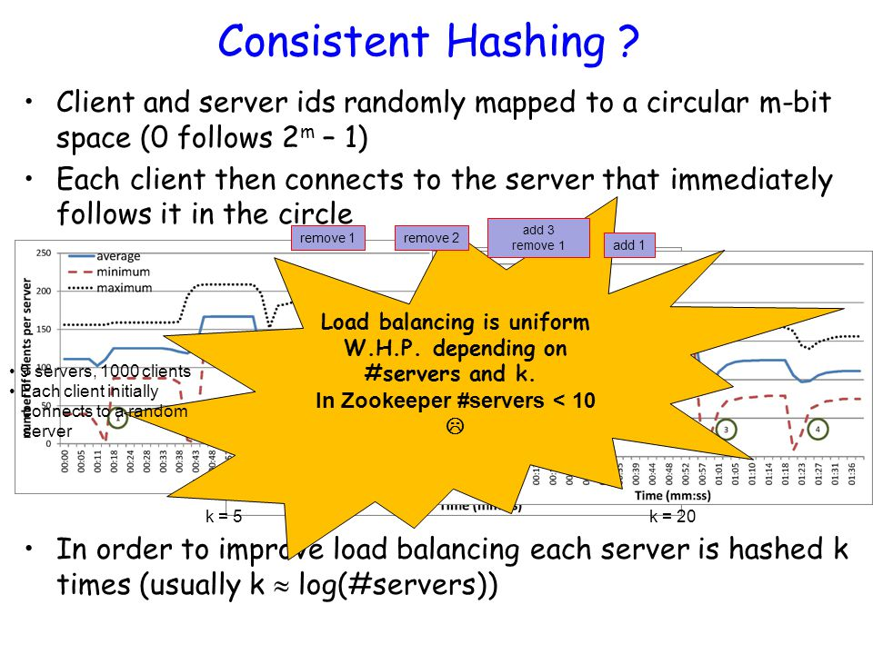 Consistent Hashing ? Client and server ids randomly mapped to a circular m-bit space (0 follows 2 m – 1) Each client then connects to the server that