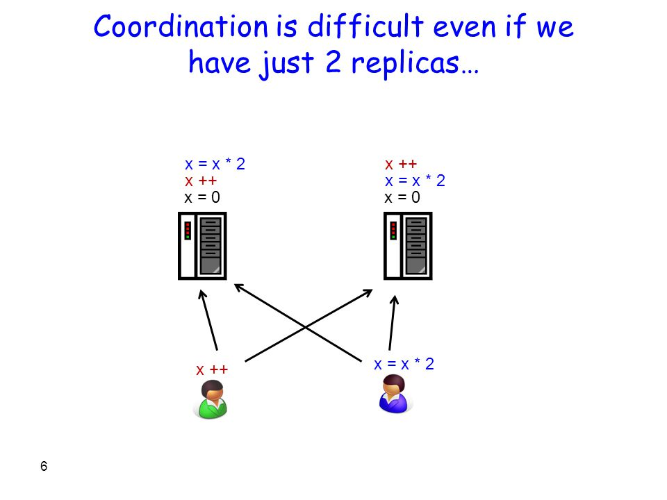 Coordination is difficult even if we have just 2 replicas… 6 x = 0 x ++ x = x * 2 x = 0 x ++ x = x * 2 x ++