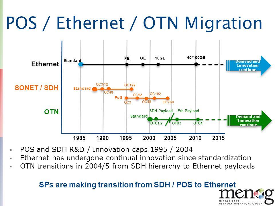 Transport Evolution Layers E-LAN E-Tree L3 svcs MPLS/MPLS TP Digital OTN Private Line E-Line SONET /SDH Emulated L1 Agile DWDM Layer with OTN G.709 Any Transport over DWDM