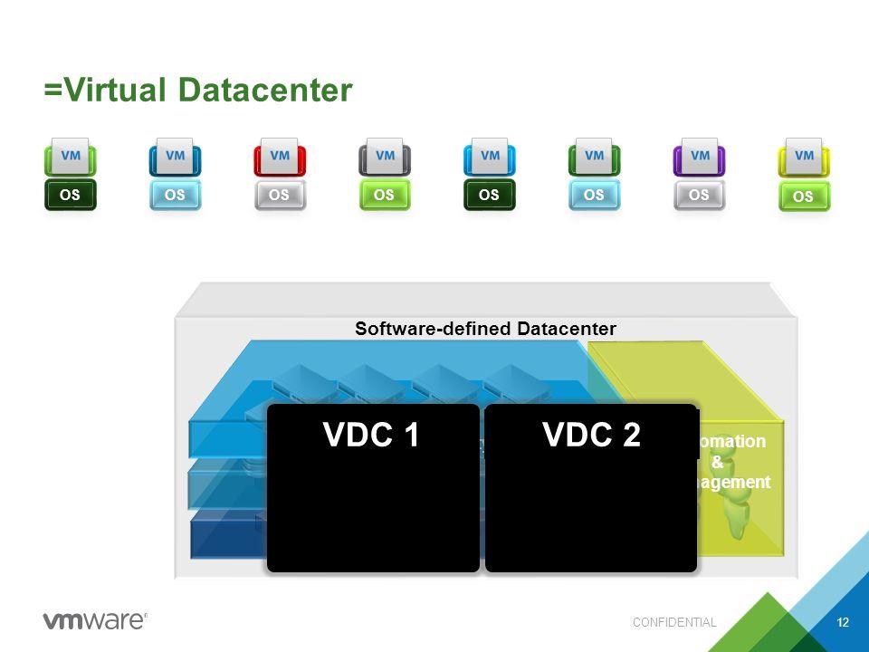 =Virtual Datacenter CONFIDENTIAL12 Software-defined Datacenter Automation & Management Compute Storage Network/Security APP OS APP OS APP OS APP OS APP OS APP OS APP OS APP OS VDC 2VDC 1
