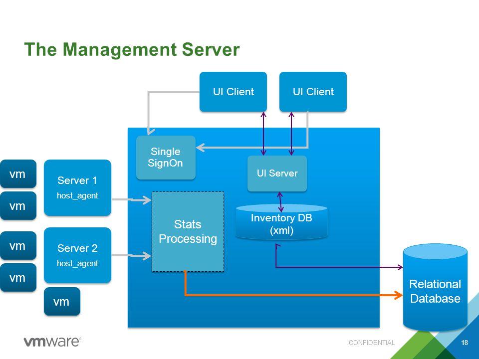 The Management Server CONFIDENTIAL18 Server 1 host_agent Server 2 host_agent Relational Database Single SignOn UI Client Stats Processing UI Server Inventory DB (xml) vm