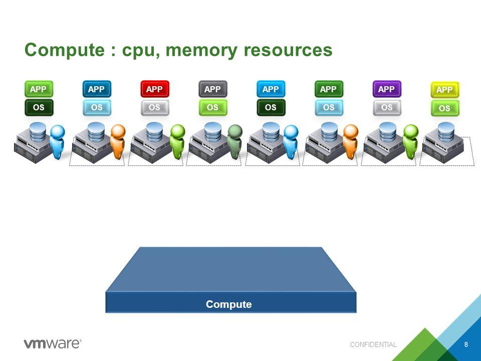 Compute : cpu, memory resources CONFIDENTIAL8 Compute APP OS APP OS APP OS APP OS APP OS APP OS APP OS APP OS
