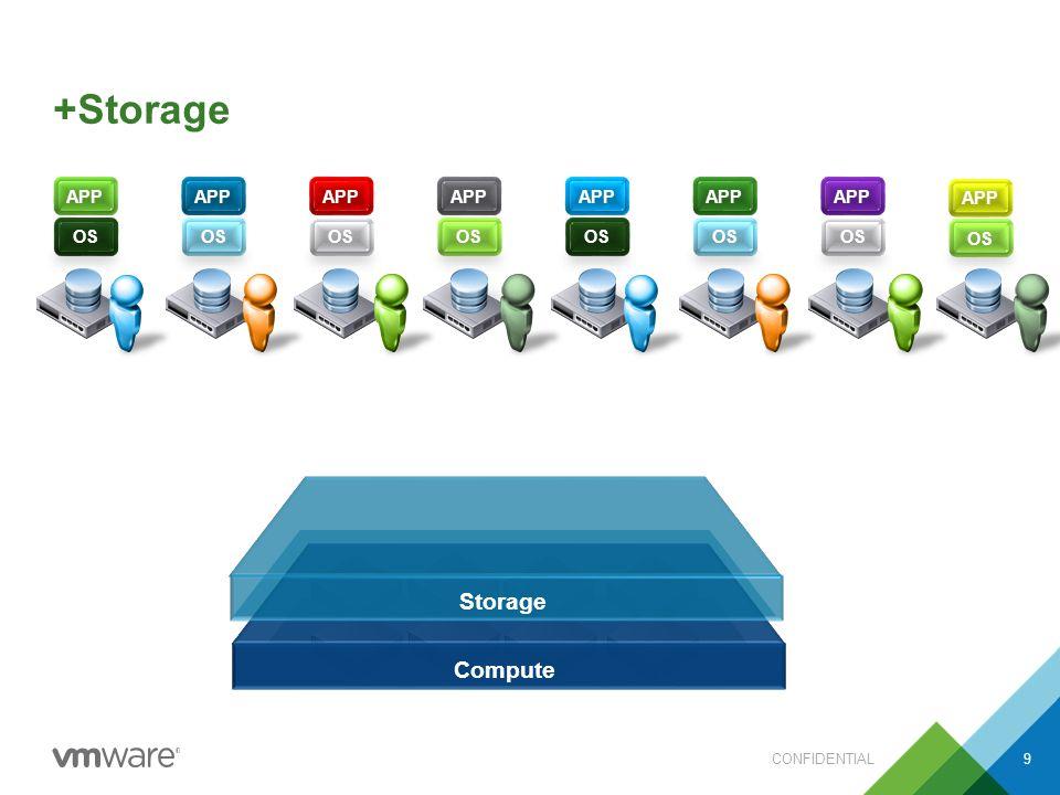 +Storage CONFIDENTIAL9 Compute APP OS APP OS APP OS APP OS APP OS APP OS APP OS APP OS APP OS APP OS APP OS APP OS APP OS APP OS APP OS APP OS Storage