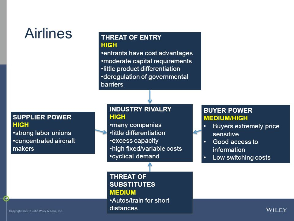 SUPPLIER POWER HIGH strong labor unions concentrated aircraft makers THREAT OF ENTRY HIGH entrants have cost advantages moderate capital requirements