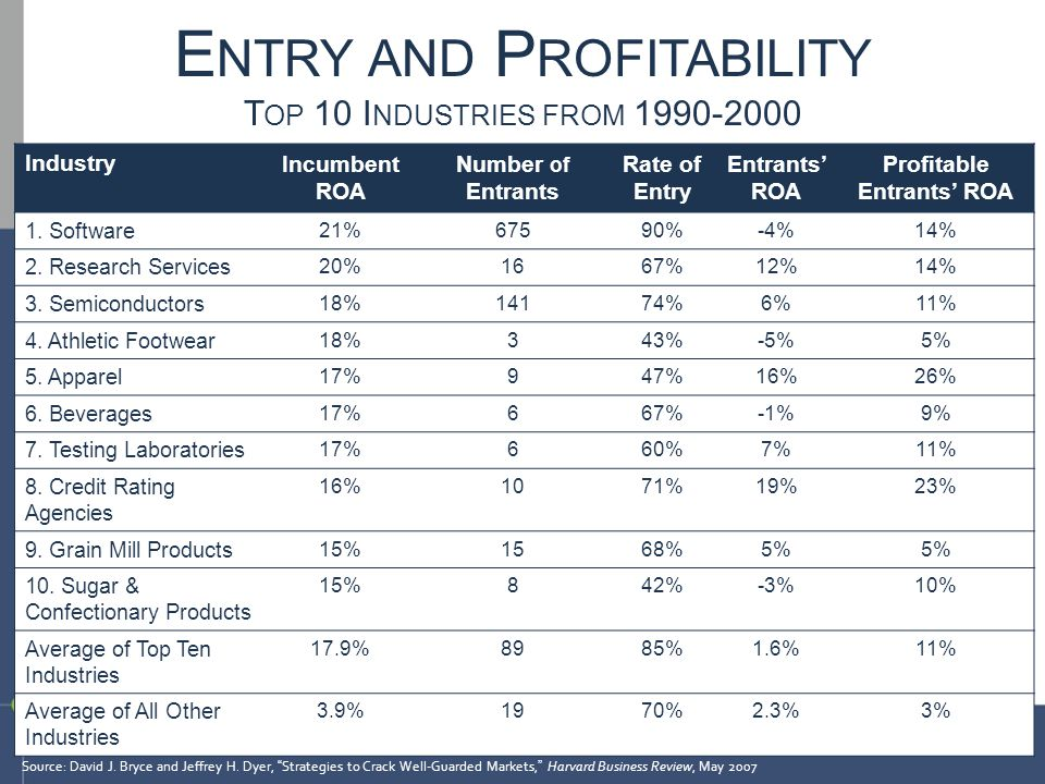 IndustryIncumbent ROA Number of Entrants Rate of Entry Entrants' ROA Profitable Entrants' ROA 1. Software 21%67590%-4%14% 2. Research Services 20%1667