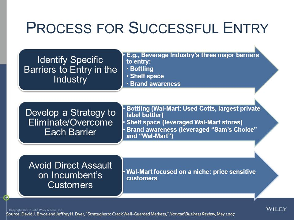 """Source: David J. Bryce and Jeffrey H. Dyer, """"Strategies to Crack Well-Guarded Markets,"""" Harvard Business Review, May 2007 E.g., Beverage Industry's th"""