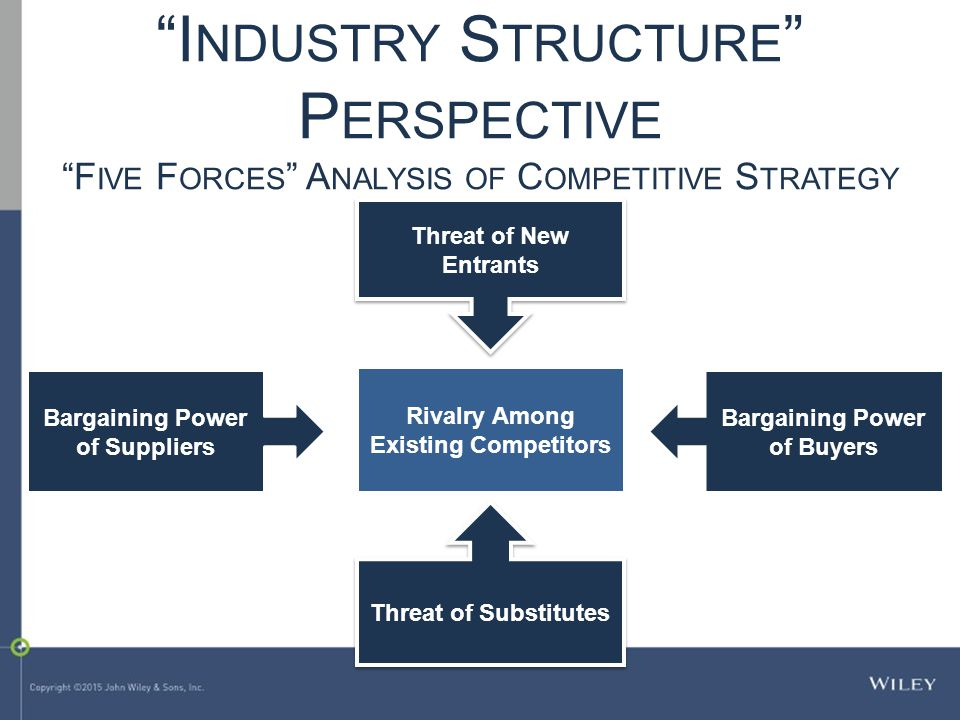 """Threat of New Entrants Threat of Substitutes Rivalry Among Existing Competitors Bargaining Power of Suppliers Bargaining Power of Buyers """"I NDUSTRY S"""
