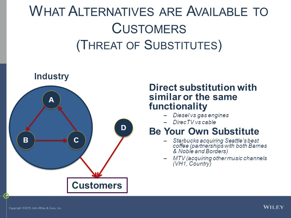 A A B B C C D D Industry Direct substitution with similar or the same functionality –Diesel vs gas engines –DirecTV vs cable Be Your Own Substitute –S
